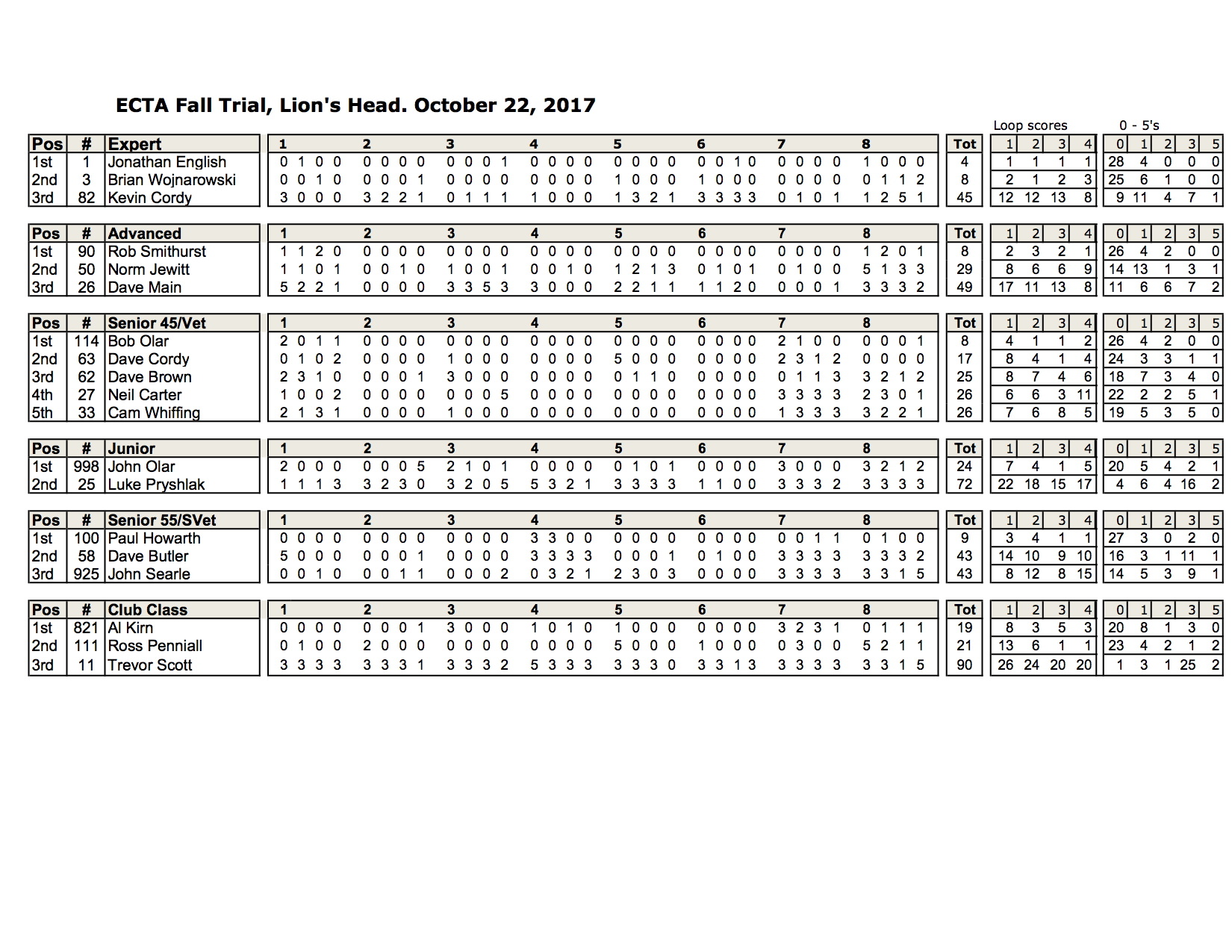 ECTA Lion's Head Fall Trial Results 10-22-2017